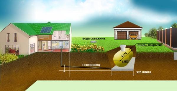 Автономная газификация и автономные системы газоснабжения